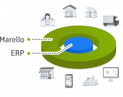 quick guide image of Marello as a layer on top of an ERP