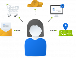 Customer management shown by a customer surrounded by ecommerce icons