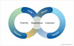 A unified commerce cycle
