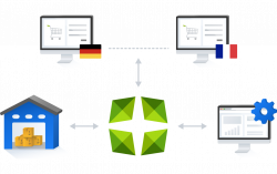 A scheme that shows Marello as a unified commerce platform