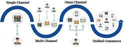 omnichannel vs unified commerce in a scheme