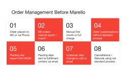 The order management situation before the implementation of Marello
