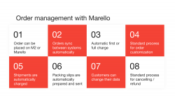 The order management situation after the implementation of Marello at the monthlyclubs case study